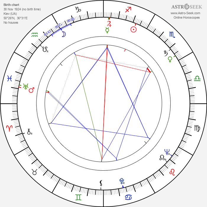 Galina Basová-Oniščenková - Astrology Natal Birth Chart