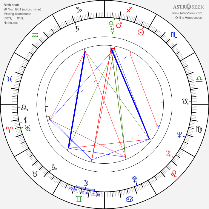 Galina Kopaněva - Astrology Natal Birth Chart