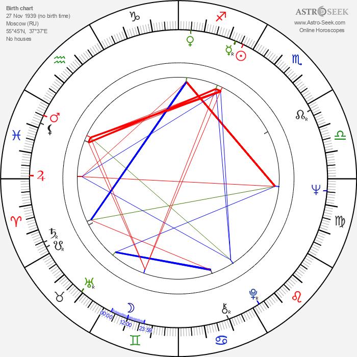 Galina Polskikh - Astrology Natal Birth Chart