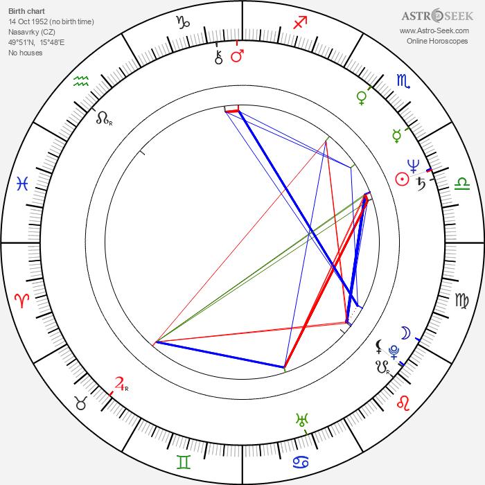 Galla Macků - Astrology Natal Birth Chart
