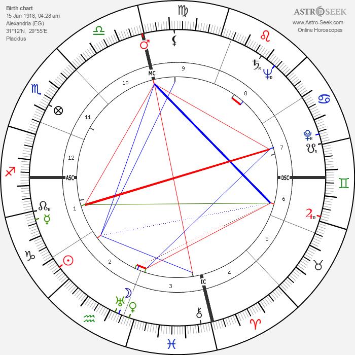 Gamal Abdel Nasser - Astrology Natal Birth Chart