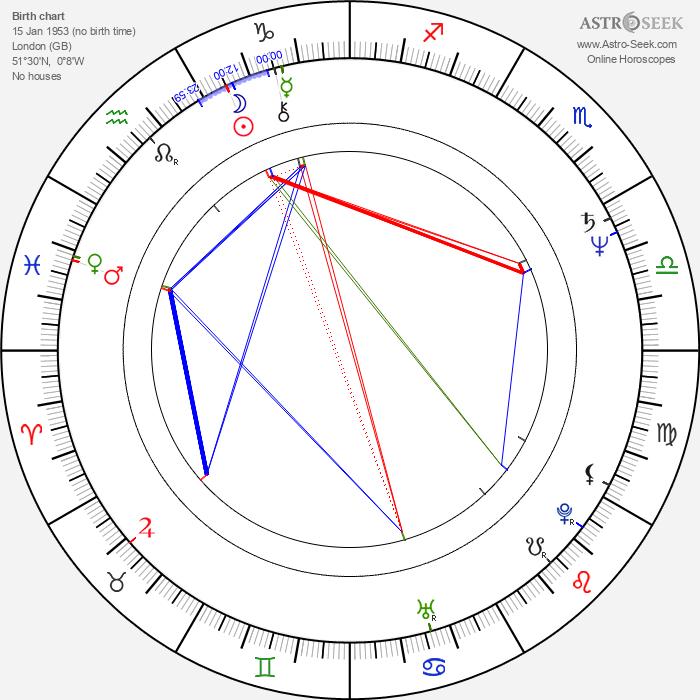 Gareth Hale - Astrology Natal Birth Chart