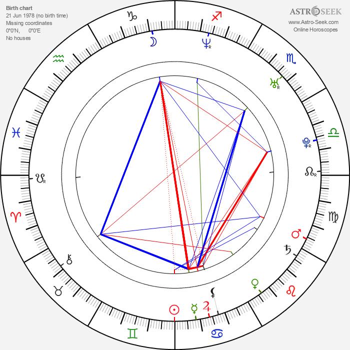 Garikayi Mutambirwa - Astrology Natal Birth Chart