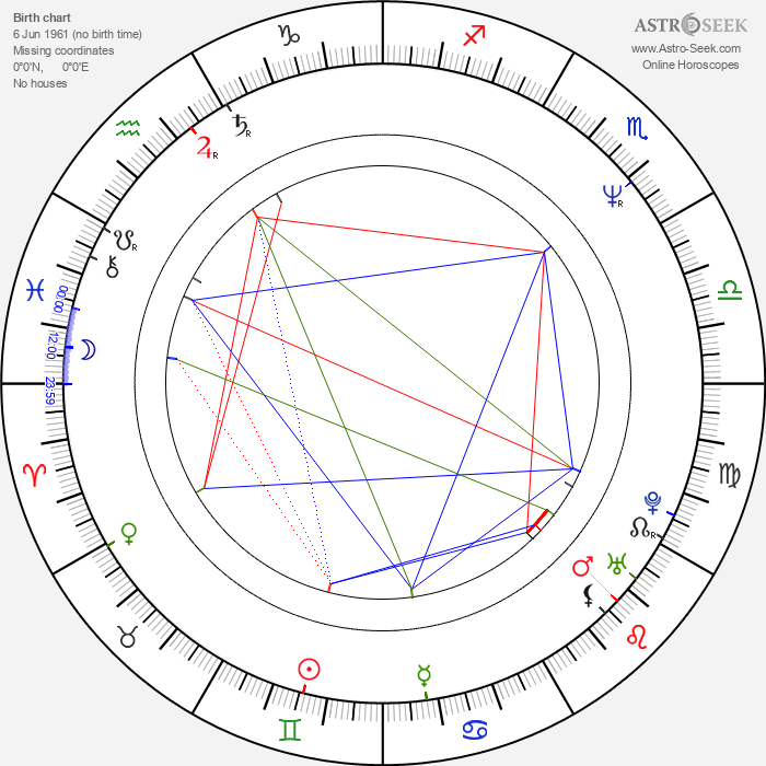 Garin Nugroho - Astrology Natal Birth Chart