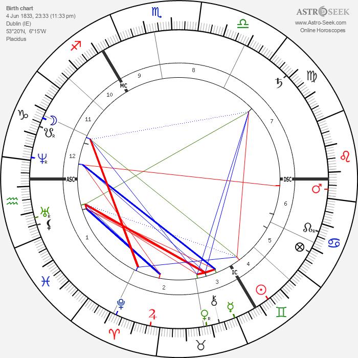 Garnet J. Wolseley - Astrology Natal Birth Chart