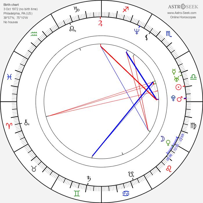 Garrett Dutton - Astrology Natal Birth Chart
