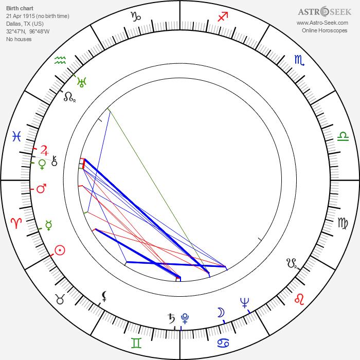 Garrett Hardin - Astrology Natal Birth Chart
