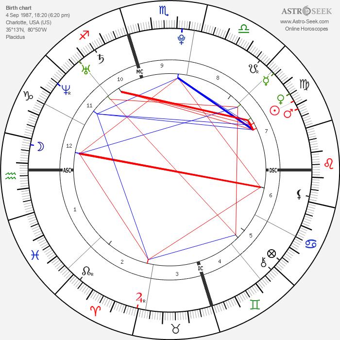 Garrett Sherrill - Astrology Natal Birth Chart