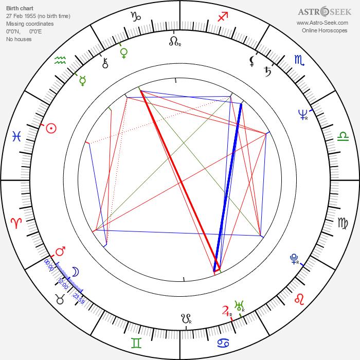 Garry Christian - Astrology Natal Birth Chart