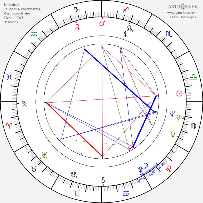 Garry Little - Astrology Natal Birth Chart