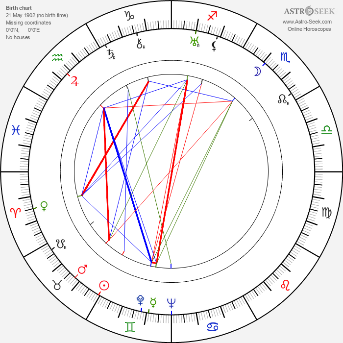 Garry Marsh - Astrology Natal Birth Chart