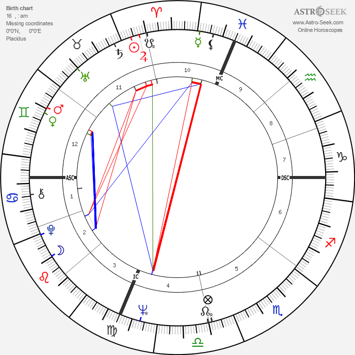 Garry Roggenburk - Astrology Natal Birth Chart