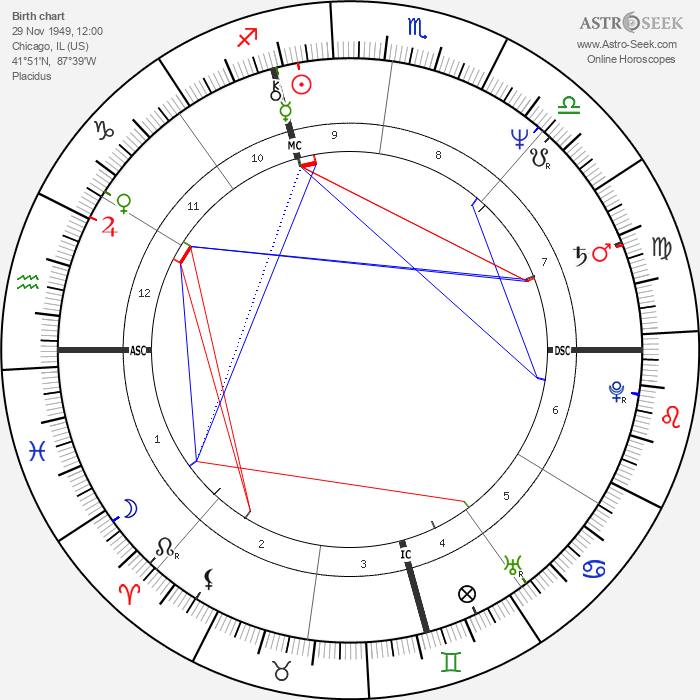 Garry Shandling - Astrology Natal Birth Chart