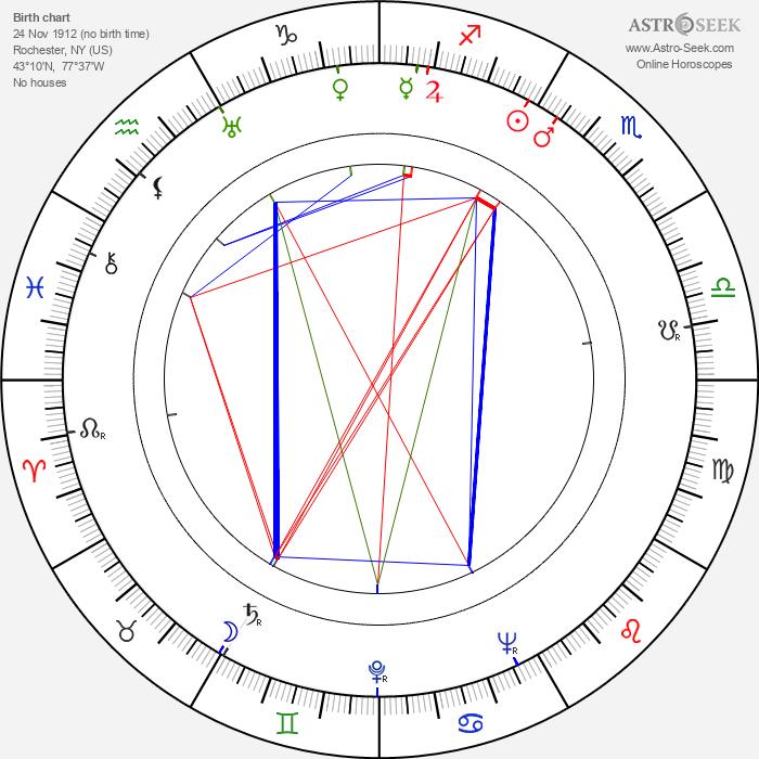 Garson Kanin - Astrology Natal Birth Chart