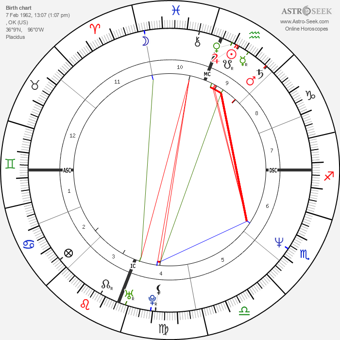 Garth Brooks - Astrology Natal Birth Chart