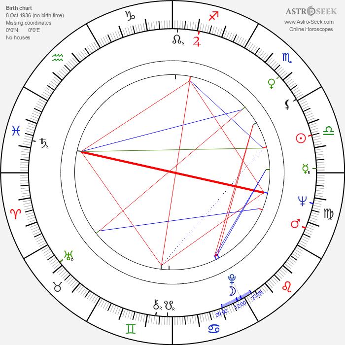Gary Alcorn - Astrology Natal Birth Chart
