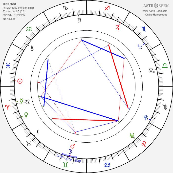 Gary Basaraba - Astrology Natal Birth Chart