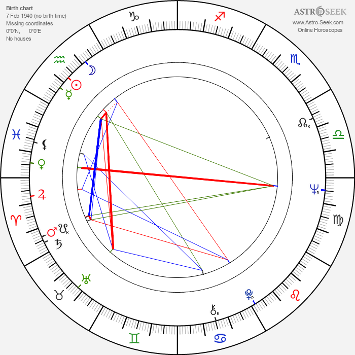 Gary Bond - Astrology Natal Birth Chart