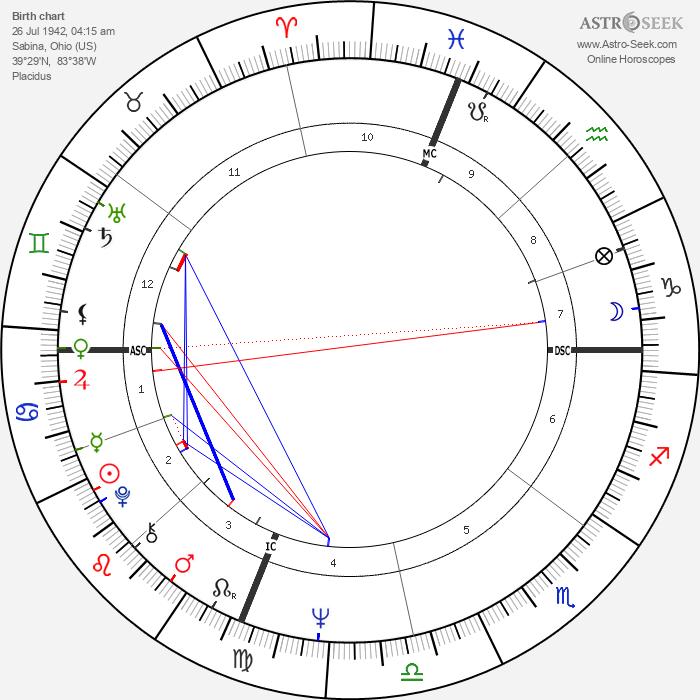 Gary Bradds - Astrology Natal Birth Chart