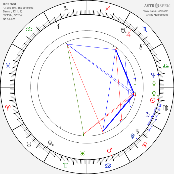 Gary Brockette - Astrology Natal Birth Chart