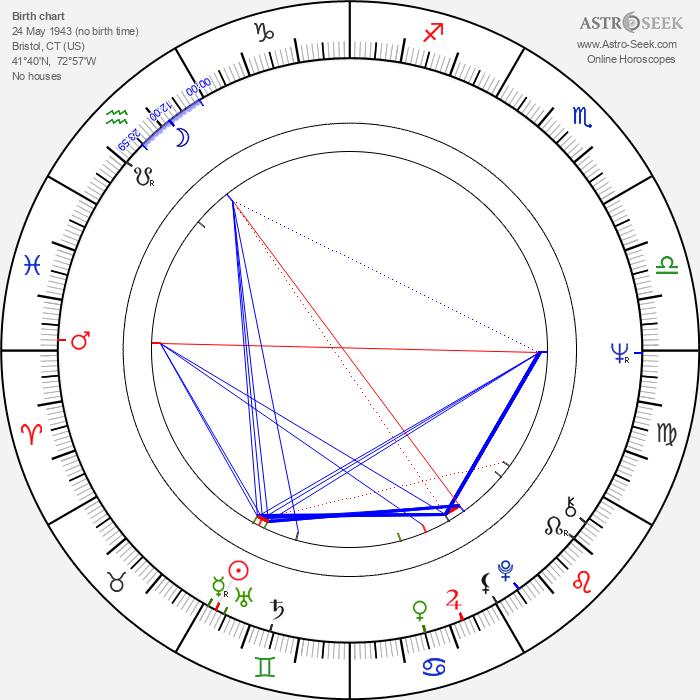 Gary Burghoff - Astrology Natal Birth Chart