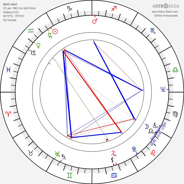 Gary Burton - Astrology Natal Birth Chart