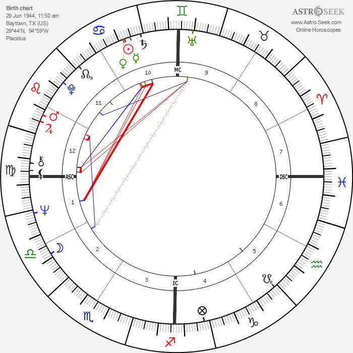 Gary Busey - Astrology Natal Birth Chart