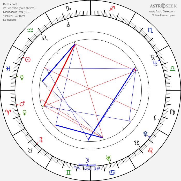 Gary Chang - Astrology Natal Birth Chart