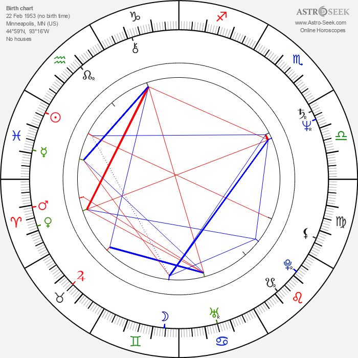 Gary Chang - Astrology Natal Birth Chart