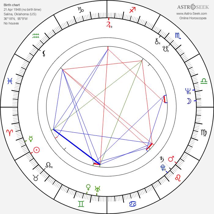Gary Condit - Astrology Natal Birth Chart