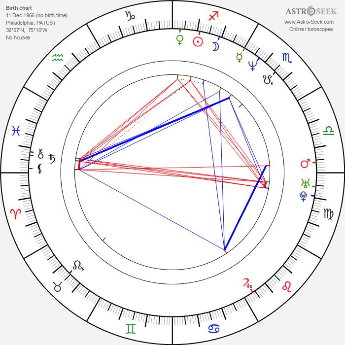 Gary Dourdan - Astrology Natal Birth Chart