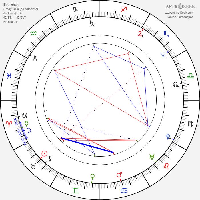 Gary Dubin - Astrology Natal Birth Chart