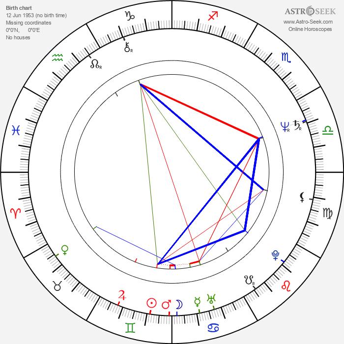 Gary Farmer - Astrology Natal Birth Chart