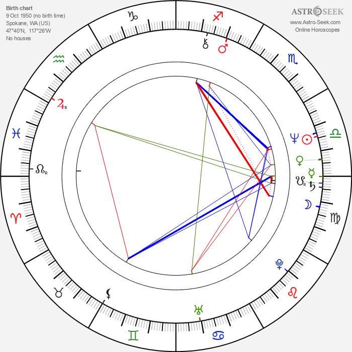 Gary Frank - Astrology Natal Birth Chart