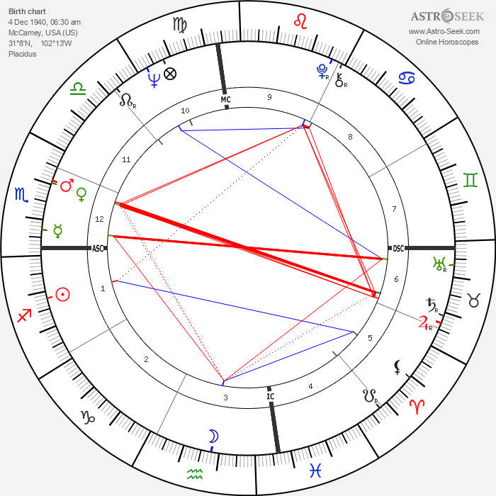 Gary Gilmore - Astrology Natal Birth Chart