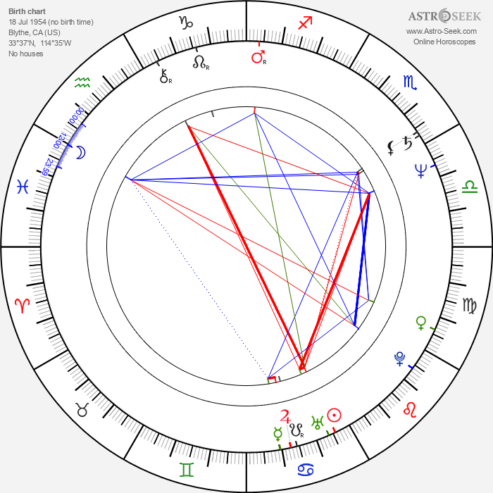 Gary Goddard - Astrology Natal Birth Chart