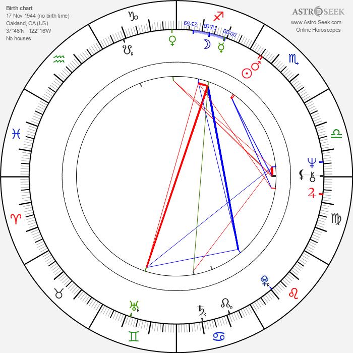 Gary Goldman - Astrology Natal Birth Chart
