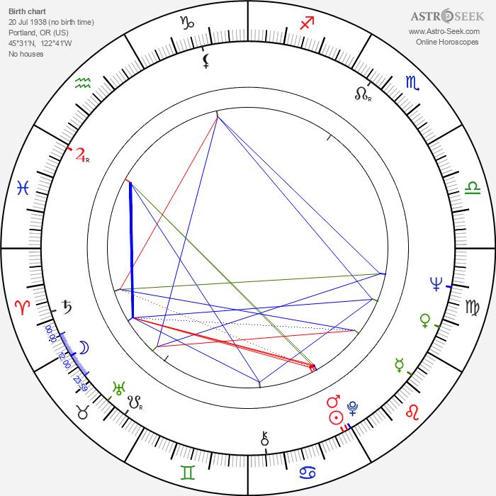 Gary Graver - Astrology Natal Birth Chart