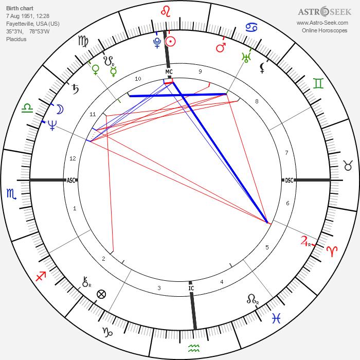 Gary Hall Sr. - Astrology Natal Birth Chart