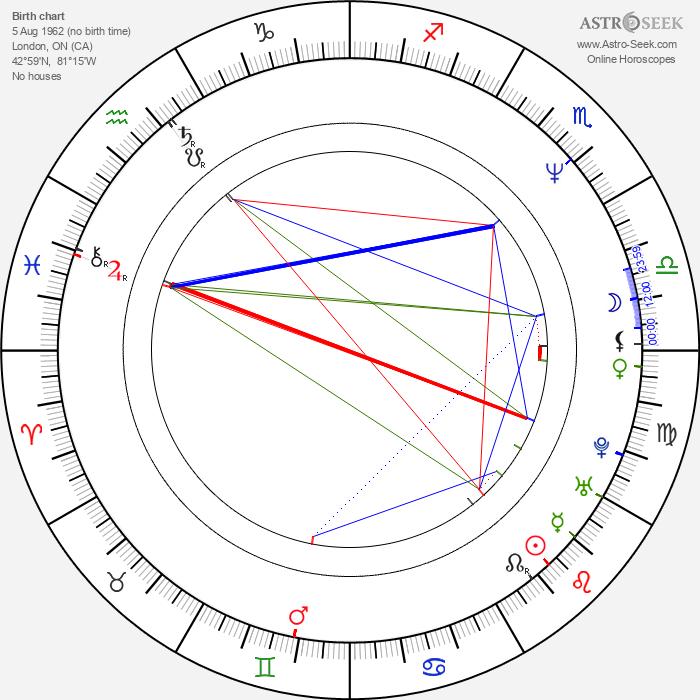 Gary Harvey - Astrology Natal Birth Chart