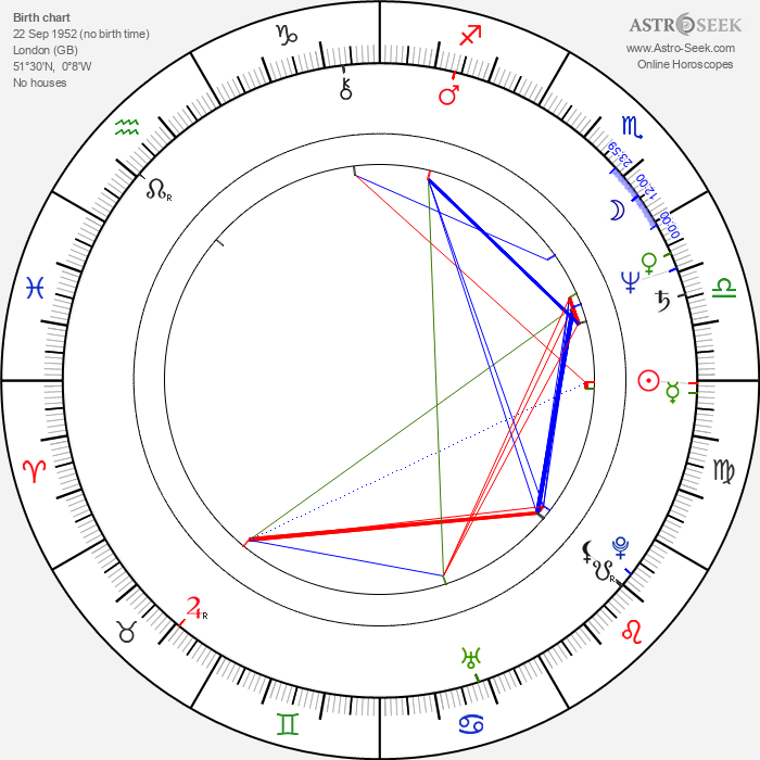 Gary Holton - Astrology Natal Birth Chart