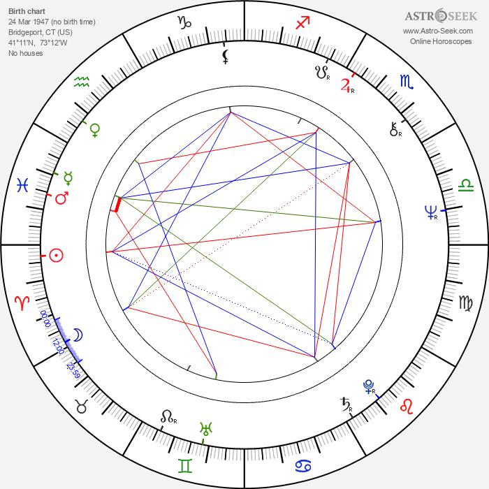 Gary Howard Klar - Astrology Natal Birth Chart