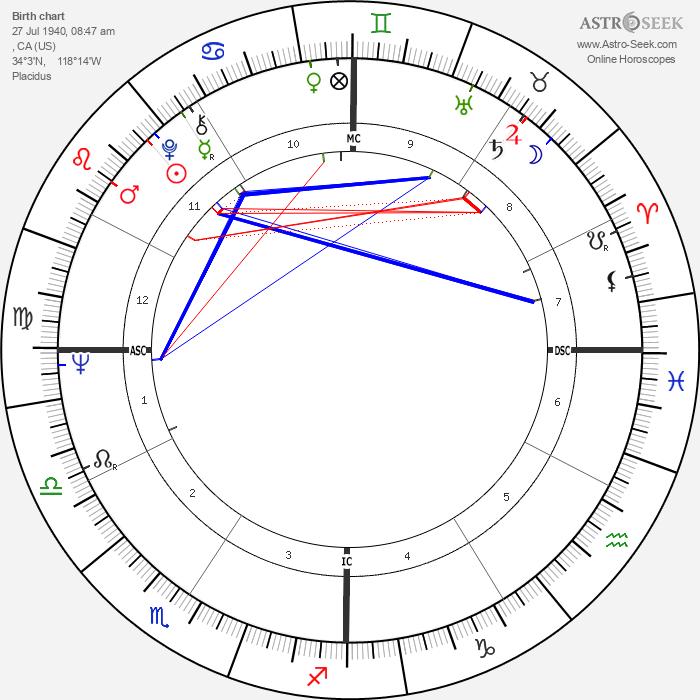 Gary Kurtz - Astrology Natal Birth Chart