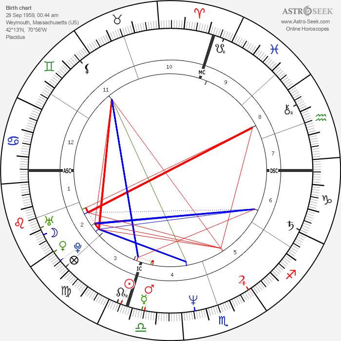 Gary Lee Sampson - Astrology Natal Birth Chart