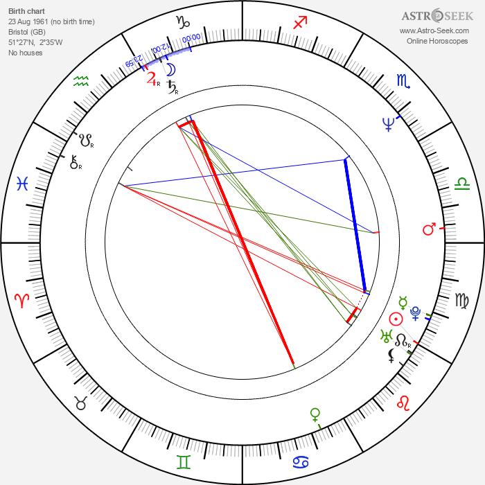 Gary Mabbutt - Astrology Natal Birth Chart