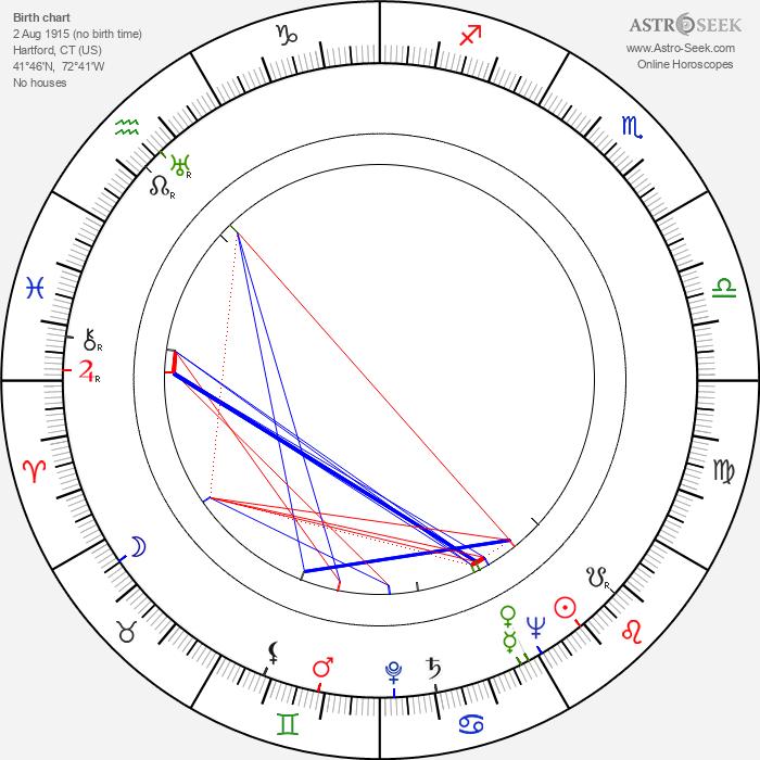 Gary Merrill - Astrology Natal Birth Chart