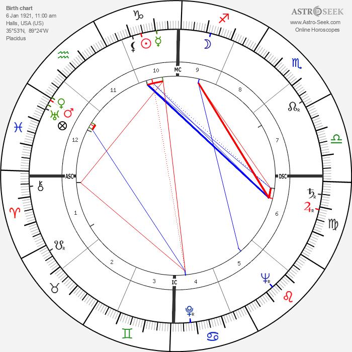 Gary Middlecoff - Astrology Natal Birth Chart