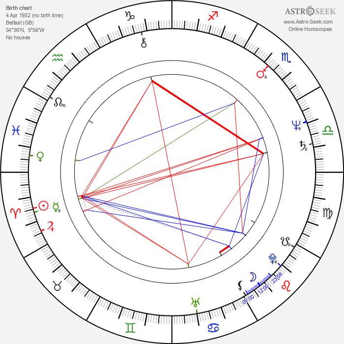 Gary Moore - Astrology Natal Birth Chart