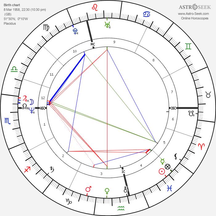 Gary Numan - Astrology Natal Birth Chart