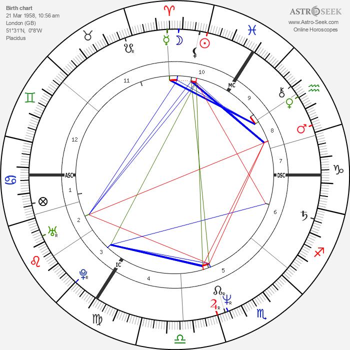 Gary Oldman - Astrology Natal Birth Chart